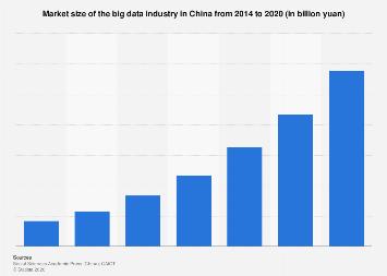 China's big data market size 2014-2020