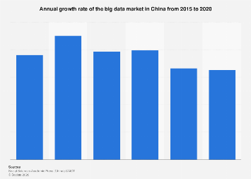 China's big data market annual growth rate 2015-2020