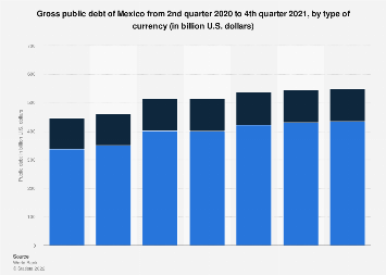 Mexico: gross public debt 2016-2019, by type of currency