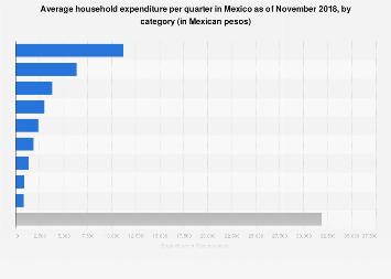 Mexico: quarterly expenditure per household 2016, by category