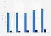 Umsatz der Sky plc in Italien bis 2018 (nach Segmenten)