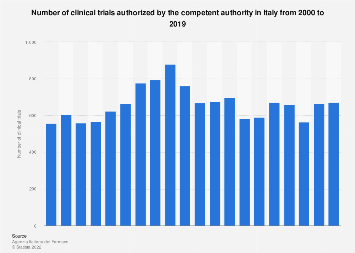 Italy: number of clinical trials authorized in Italy 2003-2016