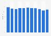 Cost-Income-Ratio der Luzerner Kantonalbank bis 2016
