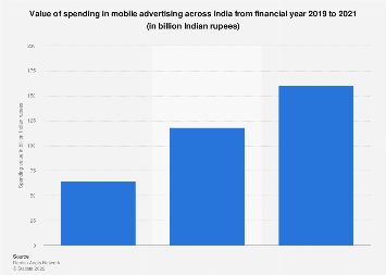 Spending value in the mobile advertising industry in India 2017-2023