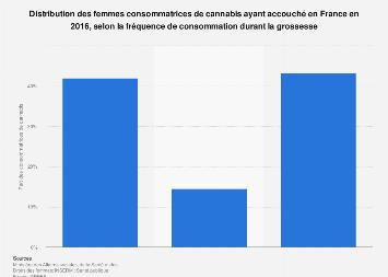 Fréquence de consommation de cannabis durant la grossesse en France 2016