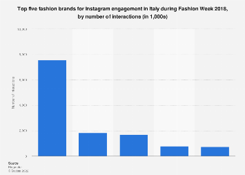 Italy: top 5 fashion brands for Instagram engagement 2018, by number of interactions