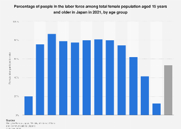 Female labor participation rate in Japan 2017, by age group