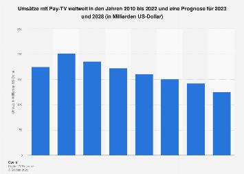Prognose der Umsätze mit Pay TV weltweit bis 2022