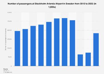 Number of passengers at Stockholm Arlanda Airport in Sweden 2012-2017