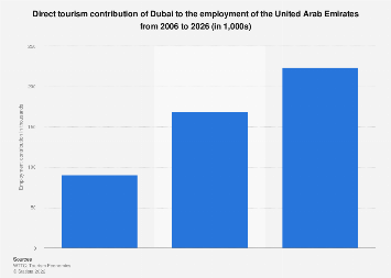 Direct tourism contribution of Dubai to employment of the UAE 2006-2026