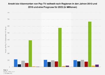 Prognose der Abonnenten von Pay TV weltweit 2022 (nach Regionen)