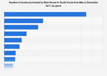 Books purchased by Blue House in South Korea 2017, by genre