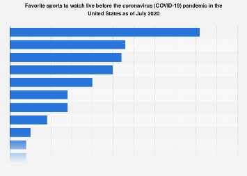 U.S. adults' favorite sports to watch 2017