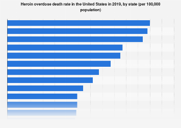 Overdose death rate from heroin U.S. 2016, by state