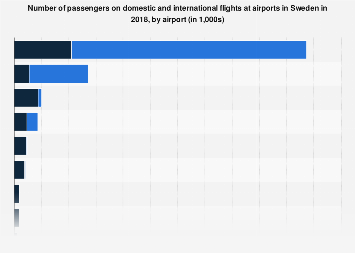Number of passengers on domestic and international flights in Sweden 2017, by airport