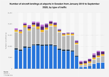 Monthly aircraft landings at airports in Sweden 2018-2019, by type of traffic