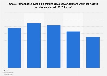 Smartphone owners' upgrade timeframe worldwide 2017, by age