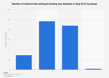 Italy: number of clinical trials authorized for rare diseases in 2016, by phase