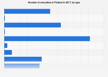 Number of new pilots in Finland 2017, by type