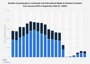 Monthly number of passengers on domestic & international flights in Sweden 2018-2019