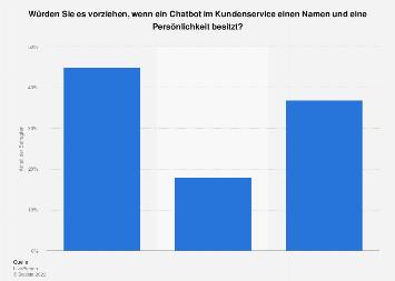 Umfrage zur Bevorzugung eines Chatbots im Kundenservice mit Persönlichkeit 2017