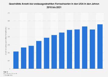 Anzahl der erstausgestrahlten Fernsehserien in den USA bis 2019