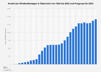 Windkraftanlagen in Österreich bis 2018