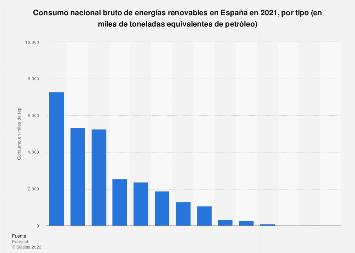 Demanda de energías renovables por tipo en España 2016