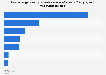 Lottery sales of convenience stores in Canada 2016, by region