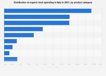Italy: organic food consumption 2018, by product category