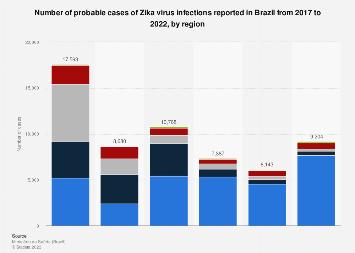 Brazil: number of cases of Zika virus 2016-2017, by region