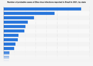 Brazil: number of cases of Zika virus 2016-2017, by state