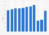 Net revenue of Swedavia 2012-2018