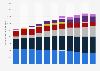 Videotron: annual revenue 2012-2018, by segment