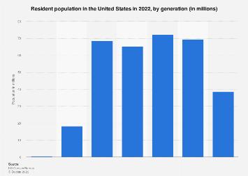 U.S. population by generation 2017