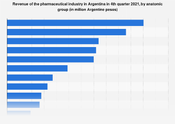 U.S. pharmaceutical industry revenue domestic and abroad ...