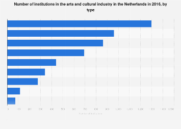 Number of institutions in the arts and cultural industry Netherlands 2016, by type