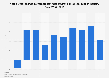 Global aviation industry: year-on-year change in available seat miles 2009-2017
