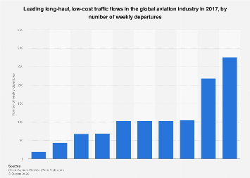 Global aviation industry: top long-haul, low-cost traffic flows 2017