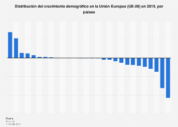 Balance de nacimientos menos muertes en la Unión Europea 2017