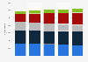 Videotron: number of subscribers 2012-2018, by segment
