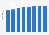 Videotron: average billing per unit 2014-2018