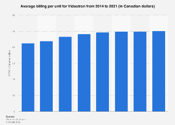 Videotron: average revenue per user 2012-2017
