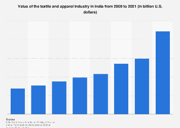 India - textile and apparel market size 2015-2019 | Statista