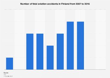 Number of fatal aviation accidents in Finland 2007-2016