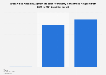 Solar PV industry GVA in the United Kingdom (UK) 2008-2021