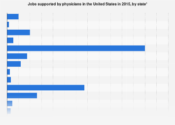 Jobs supported by U.S. physicians by state 2015