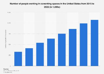 Number of people working in coworking spaces in U.S. 2015-2022