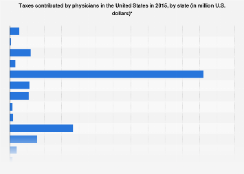 Taxes contributed by U.S. physicians by state 2015