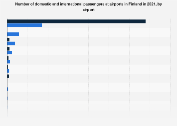 Number of domestic/international passengers at airports in Finland 2017, by airport